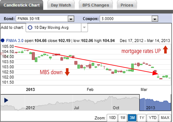 mbs rate chart