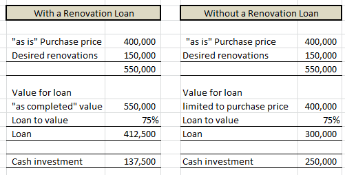 Renovation_Loan